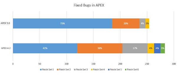 apex_42_50_fixed_bugs
