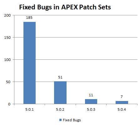 apex_501_504_fixed_bugs